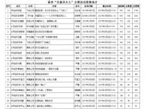 """集团网站""""亚博体育竞彩app下载异乡人""""点赞活动的排名及获奖情况"""