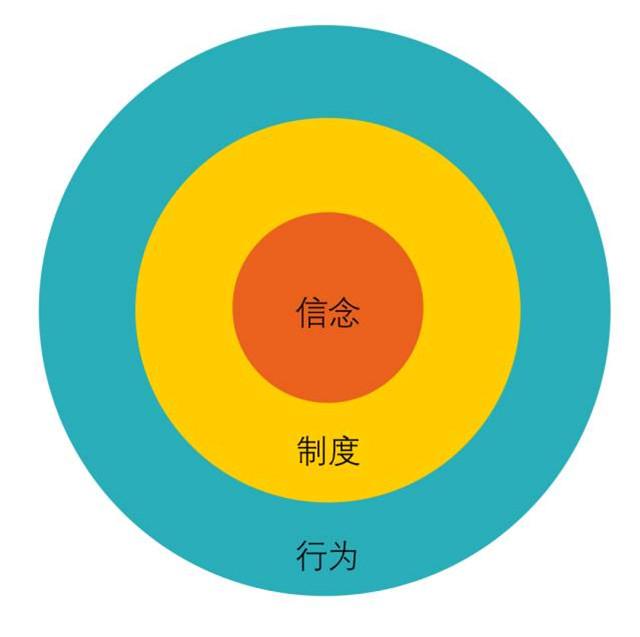 企业文化打造的三个圈圈